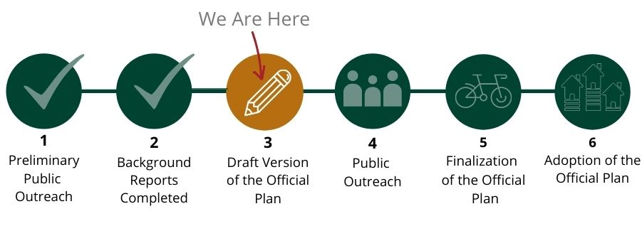We are at Stage 3- Draft version of the Official Plan